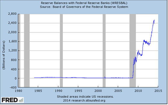Reserve-Balances-with-Federal-Reserve-Ba